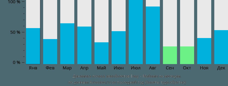 Динамика поиска авиабилетов из Баку в Майами по месяцам
