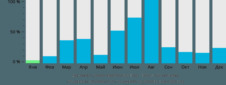 Динамика поиска авиабилетов из Баку на Мальту по месяцам