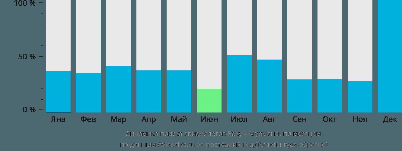 Динамика поиска авиабилетов из Баку в Мурманск по месяцам