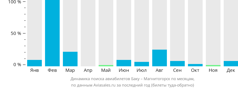 Динамика поиска авиабилетов из Баку в Магнитогорск по месяцам