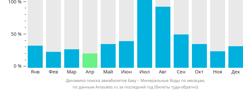 Динамика поиска авиабилетов из Баку в Минеральные воды по месяцам