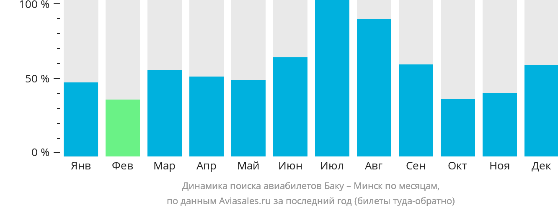 Динамика поиска авиабилетов из Баку в Минск по месяцам