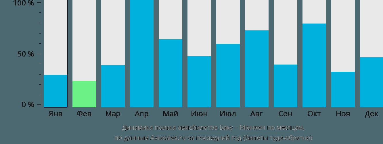 Динамика поиска авиабилетов из Баку в Мюнхен по месяцам