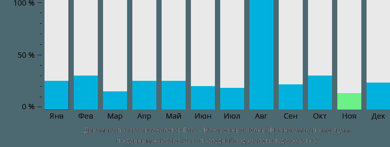 Динамика поиска авиабилетов из Баку в Нижнекамск по месяцам