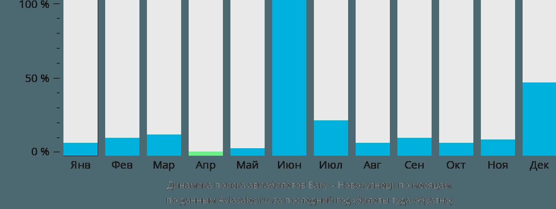 Динамика поиска авиабилетов из Баку в Новокузнецк по месяцам