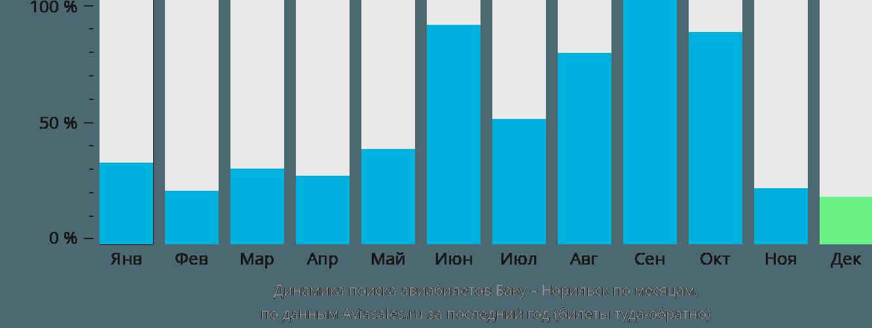 Динамика поиска авиабилетов из Баку в Норильск по месяцам