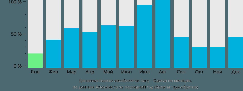 Динамика поиска авиабилетов из Баку в Одессу по месяцам