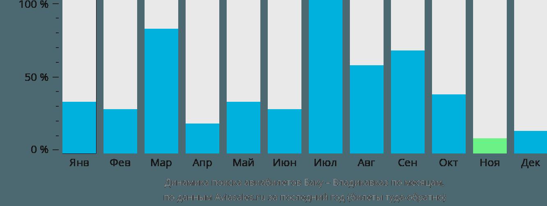Динамика поиска авиабилетов из Баку во Владикавказ по месяцам