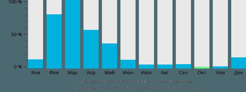 Динамика поиска авиабилетов из Баку в Омск по месяцам