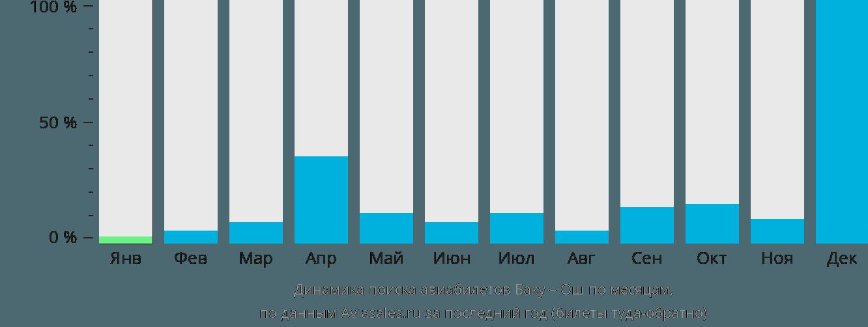 Динамика поиска авиабилетов из Баку в Ош по месяцам