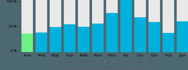 Динамика поиска авиабилетов из Баку в Новосибирск по месяцам