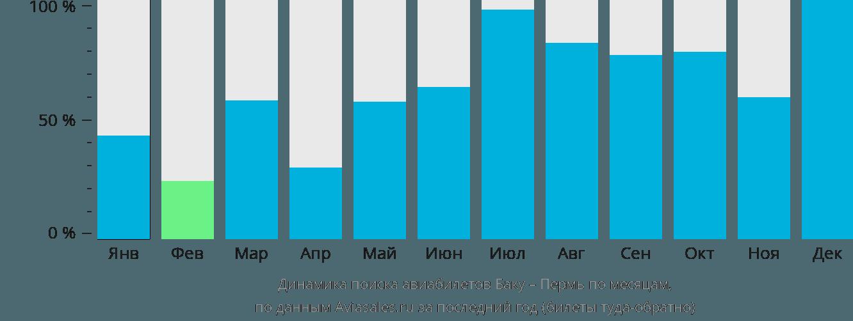 Динамика поиска авиабилетов из Баку в Пермь по месяцам