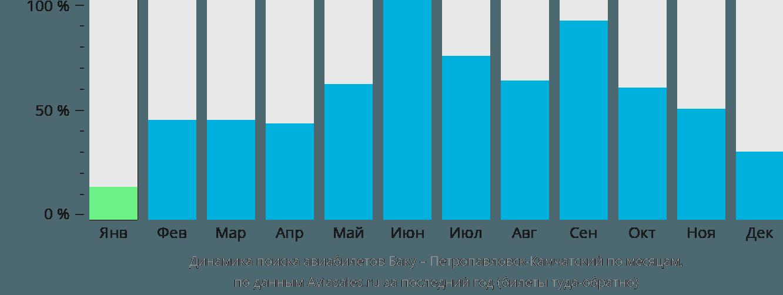 Динамика поиска авиабилетов из Баку в Петропавловск-Камчатский по месяцам