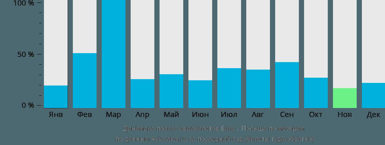 Динамика поиска авиабилетов из Баку в Польшу по месяцам