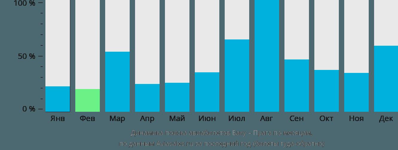 Динамика поиска авиабилетов из Баку в Прагу по месяцам