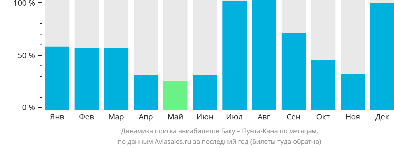 Динамика поиска авиабилетов из Баку в Пунта-Кану по месяцам