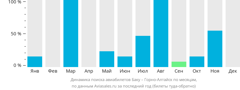 Динамика поиска авиабилетов из Баку в Горно-Алтайск по месяцам