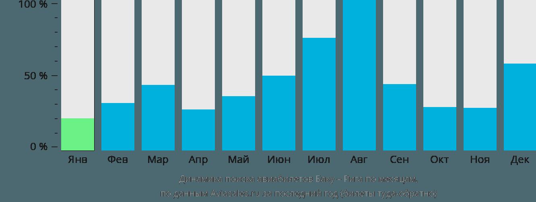 Динамика поиска авиабилетов из Баку в Ригу по месяцам
