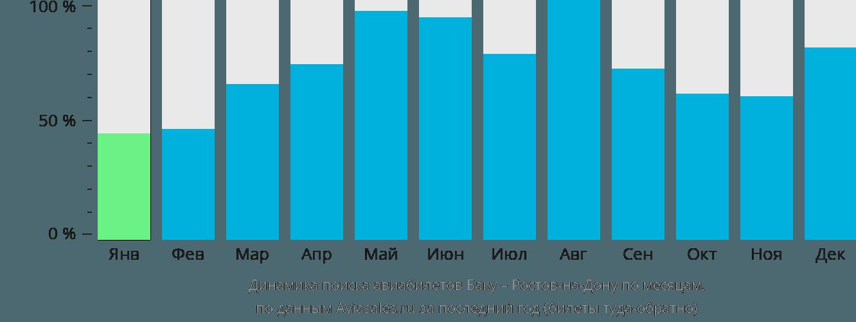Динамика поиска авиабилетов из Баку в Ростов-на-Дону по месяцам