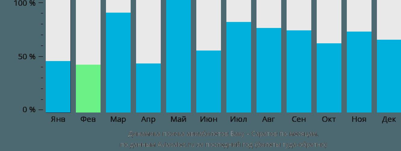 Динамика поиска авиабилетов из Баку в Саратов по месяцам