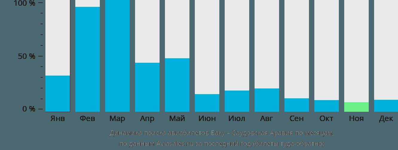 Динамика поиска авиабилетов из Баку в Саудовскую Аравию по месяцам