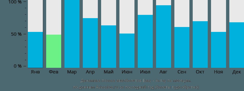 Динамика поиска авиабилетов из Баку в Актау по месяцам