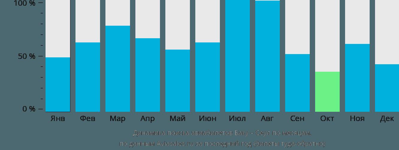 Динамика поиска авиабилетов из Баку в Сеул по месяцам