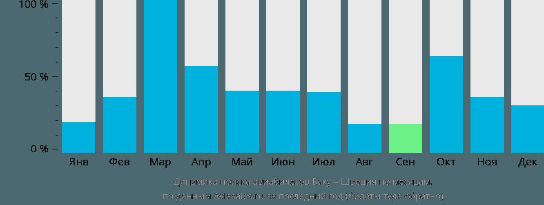 Динамика поиска авиабилетов из Баку в Швецию по месяцам