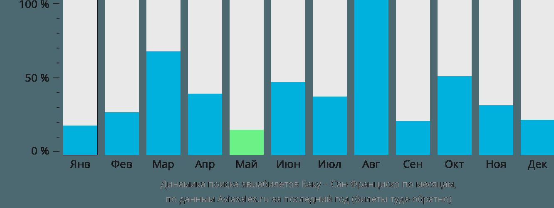 Динамика поиска авиабилетов из Баку в Сан-Франциско по месяцам