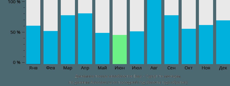 Динамика поиска авиабилетов из Баку в Сургут по месяцам