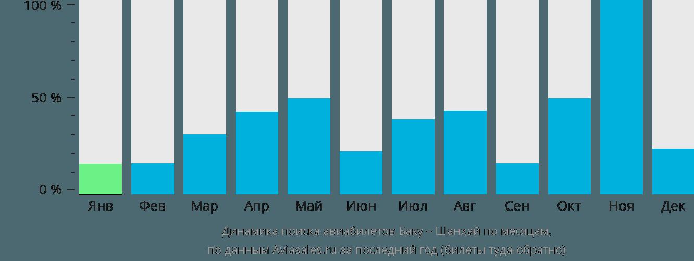 Динамика поиска авиабилетов из Баку в Шанхай по месяцам