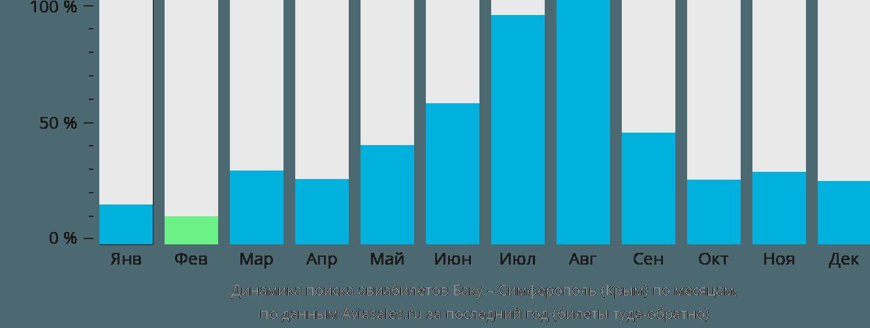 Динамика поиска авиабилетов из Баку в Симферополь  по месяцам
