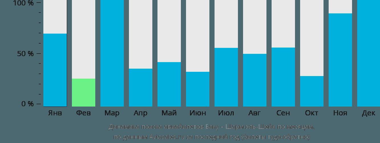 Динамика поиска авиабилетов из Баку в Шарм-эль-Шейх по месяцам