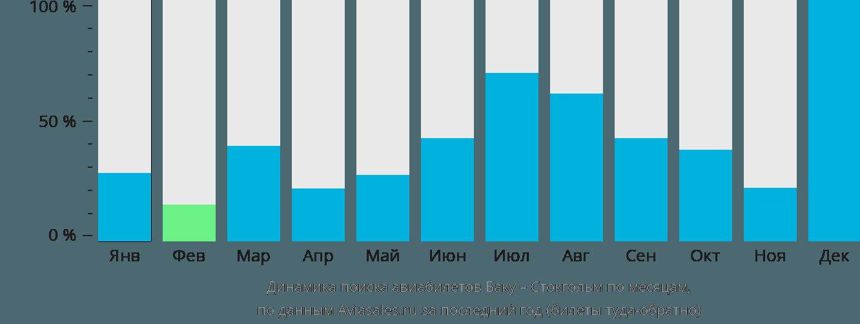 Динамика поиска авиабилетов из Баку в Стокгольм по месяцам