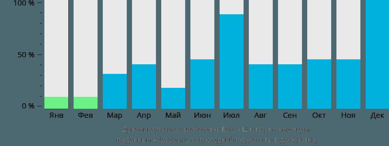 Динамика поиска авиабилетов из Баку в Штутгарт по месяцам