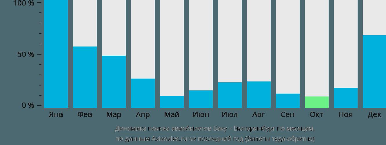 Динамика поиска авиабилетов из Баку в Екатеринбург по месяцам