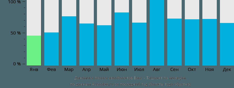 Динамика поиска авиабилетов из Баку в Ташкент по месяцам