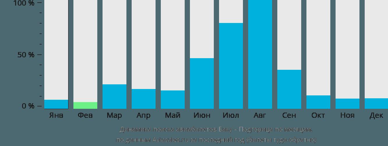 Динамика поиска авиабилетов из Баку в Подгорицу по месяцам