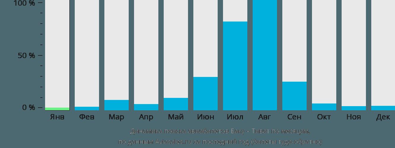 Динамика поиска авиабилетов из Баку в Тиват по месяцам
