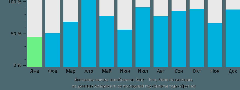 Динамика поиска авиабилетов из Баку в Тель-Авив по месяцам