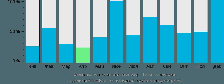 Динамика поиска авиабилетов из Баку в Томск по месяцам
