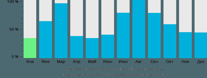 Динамика поиска авиабилетов из Баку в Турцию по месяцам