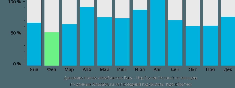 Динамика поиска авиабилетов из Баку в Астану по месяцам