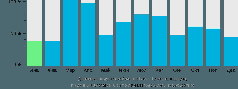 Динамика поиска авиабилетов из Баку в Токио по месяцам