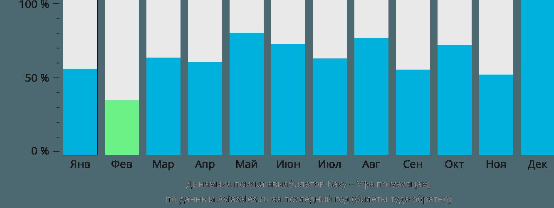 Динамика поиска авиабилетов из Баку в Уфу по месяцам