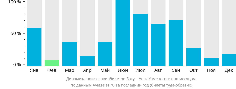 Динамика поиска авиабилетов из Баку в Усть-Каменогорск по месяцам