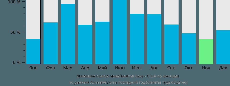 Динамика поиска авиабилетов из Баку в США по месяцам