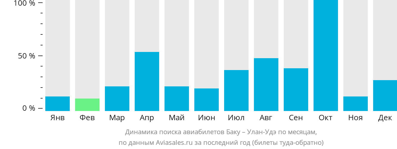 Динамика поиска авиабилетов из Баку в Улан-Удэ по месяцам