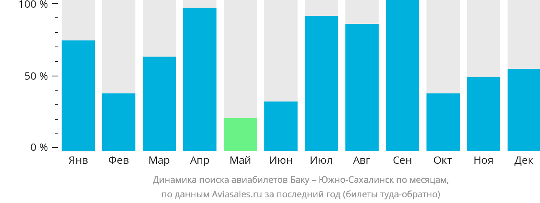 Динамика поиска авиабилетов из Баку в Южно-Сахалинск по месяцам