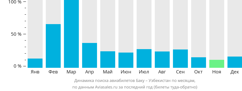 Динамика поиска авиабилетов из Баку в Узбекистан по месяцам